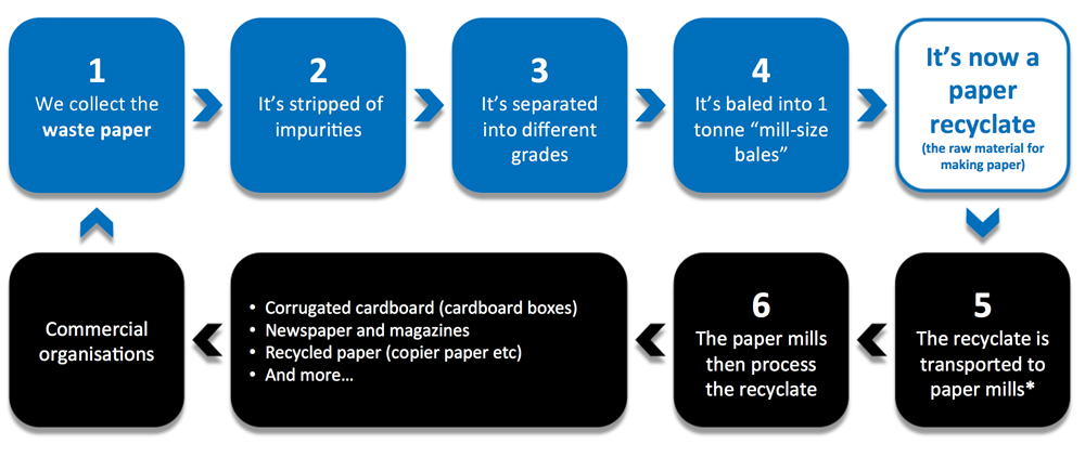 Paper Recycling Services   Hertfordshire, Essex, London